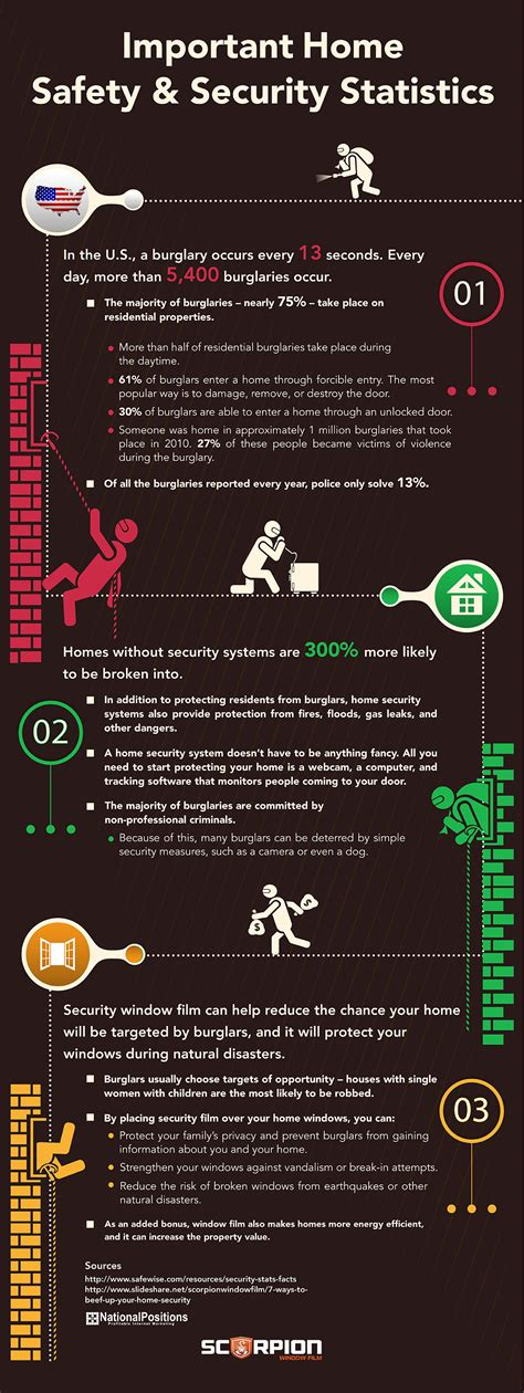important home safety security statistics scorpion
