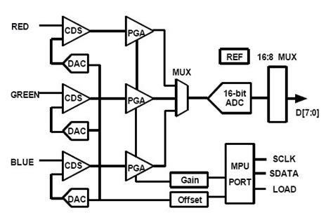 test and design for testability in mixed signal integrated circuits pdf mixed signal integrated circuit design 28 images arun ravindran analog and mixed signal