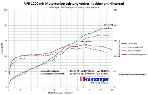 Motorrad Gabel Drehmoment by Honda Vfr 1200 Motorradtuning Motor Tuning