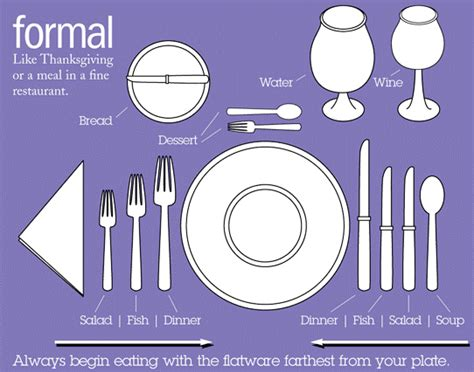 feasting on food writing reflection 6 which fork do i use table manners and you