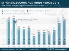 Wieviel Strom Verbraucht Ein Zwei Personen Haushalt 2614 by Windenergie