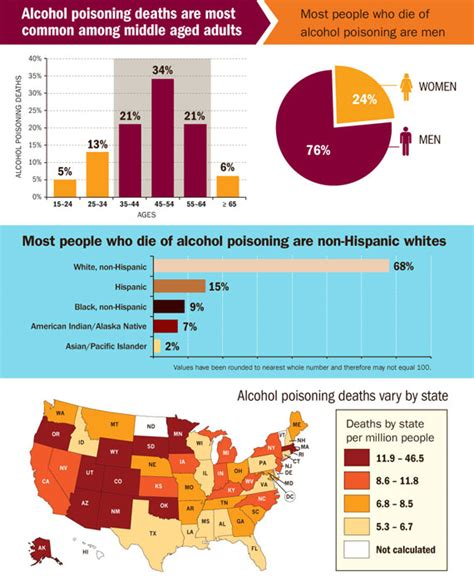 under which conditions do most boating accidents occur alcohol poisoning deaths vitalsigns cdc