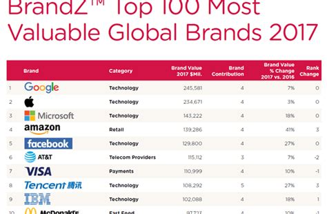 tech s fearsome five dominate the brandztm top 100 most valuable global brands 2017