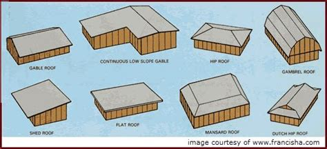 Gable Roof Designs Styles The Variety Of Roofing Styles For Your Mn Home