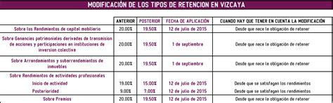 tabla de calculo para pago impuesto renta 2015 tabla de calculo para pago impuesto renta 2015 tabla de