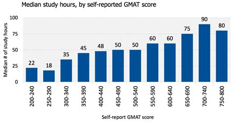 Average Mat Score by When Prepare For The Gmat Gmat Study Hours
