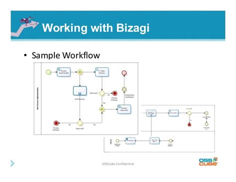 bizagi workflow introduction to business process model and notation bpmn