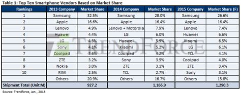 handphone top 2015 chinese companies now sell 40 percent of all smartphones