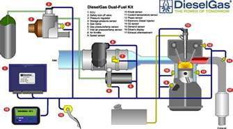 Fuel System For Diesel Engine Products Dieselgas