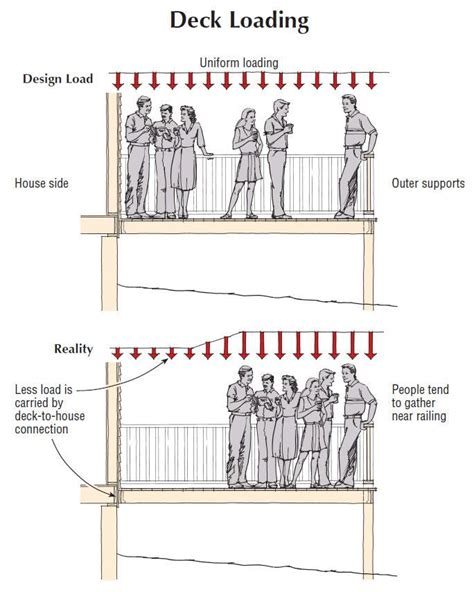 How To Attach A Deck To A House by Attaching Deck Ledgers Jlc Decks Wood Codes