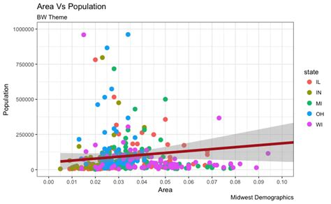 ggplot2 theme white the complete ggplot2 tutorial part1 introduction to