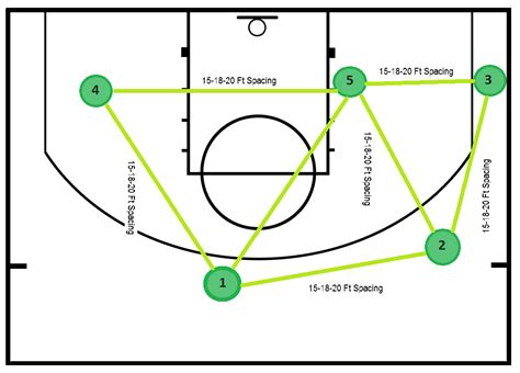 triangle offense diagram image gallery triangle offense