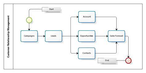 crm flowchart 6 best images of crm flow chart customer relationship