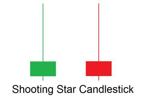 shooting star candlestick pattern wikipedia how to day trade the shooting star candlestick pattern