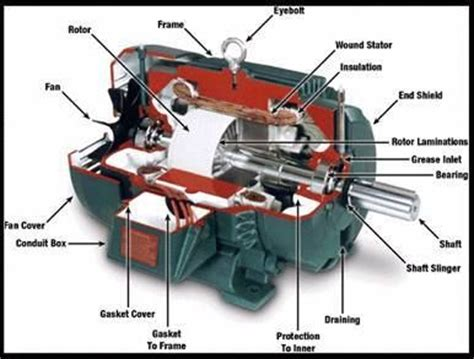 parts of simple electric motor electric motor parts simple eee