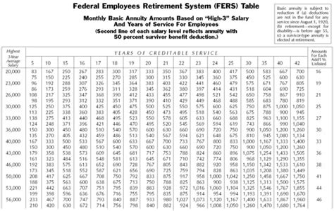 joint survivor annuity tables chapter 3 section 4 computation of csrs and fers