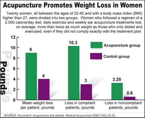 Does Acupuncture Help With Detox by Acupuncture Helps Reduce Cravings And Addiction Lytnyc