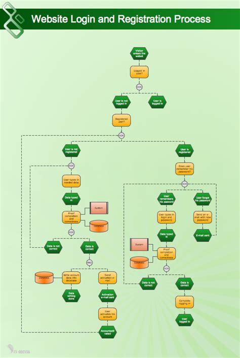 website process flow diagram flowchart