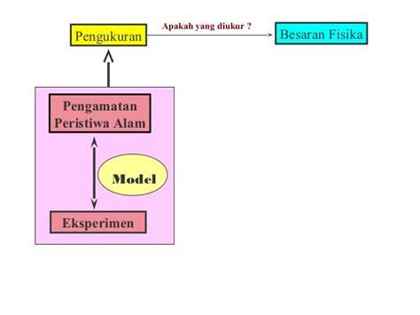 Pokok Pokok Teori Sistem Tatang M Amirin materi kuliah fisika teknik i besaran satuan