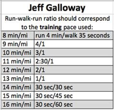 1000 images about jeff galloway 1000 images about a jeff galloway on jeff galloway marathons and programs