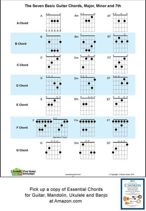 Guitar Chord Chart Illustrates The 7 Major Guitar Chords A B C D | guitar chord chart illustrates the 7 major guitar chords a