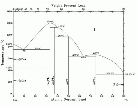 mg pb phase diagram calculated hg pb phase diagram images frompo