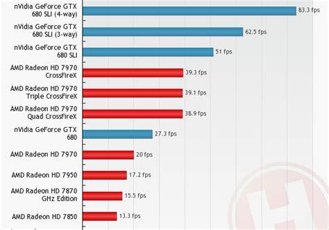 bench marked nvidia geforce gtx 680 benchmarked in quad sli slashgear
