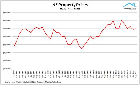 reinz monthly data unconditional what is really going