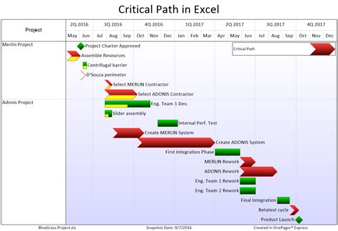 critical path schedule template critical path microsoft project 2016 images