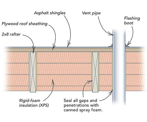 how to retrofit a roof with insulation