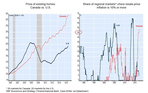 canadian housing price trend similar to u s just