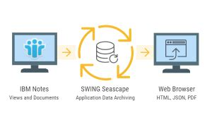 swing software resources ibm lotus notes and domino data export swing