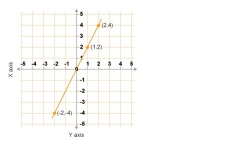 Drawing Y Mx C Worksheet by Ks3 Bitesize Maths Graphs Revision Page 3