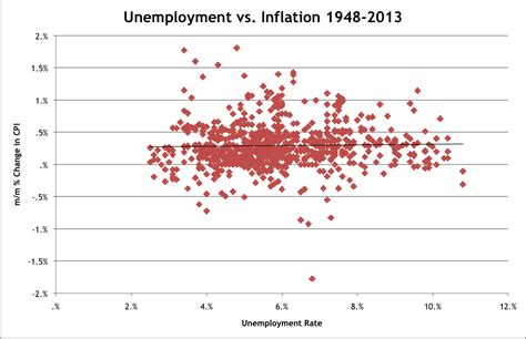 unemployment vs inflation what s the correlation between unemployment and inflation