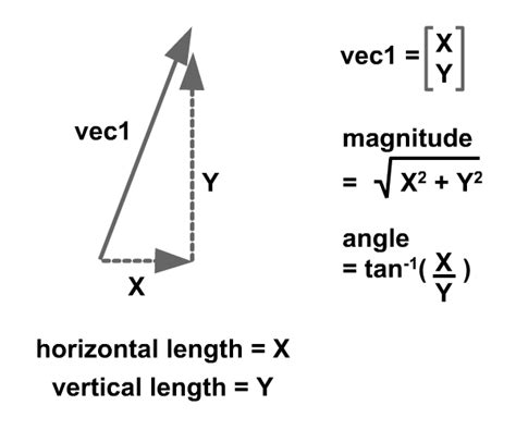 vector quantity tutorial learn about linear kinematics