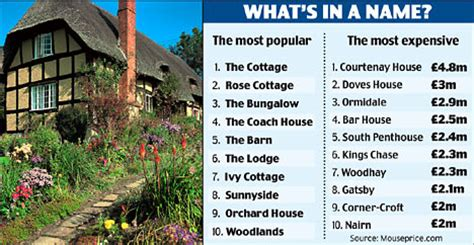 cool names for your house the poshest house names in britain daily mail online
