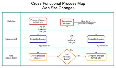 pin cross functional process map template on pinterest