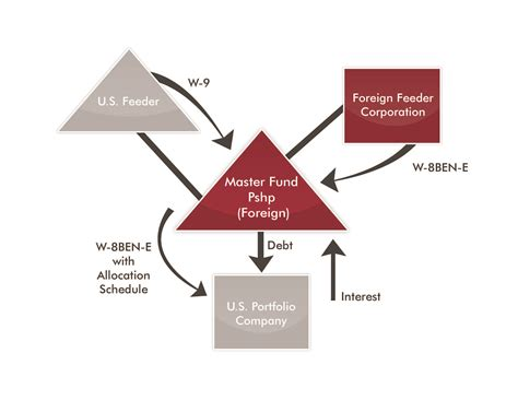 master feeder fund diagram fatca it s here it s not going to be delayed and