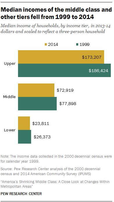average net worth upper middle class here s how much you have to earn to be considered upper class