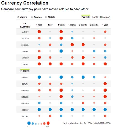 forex pairs correlation table seven free forex trading tools you should be