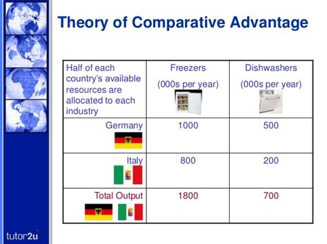 theory of comparative advantage and factor endowment