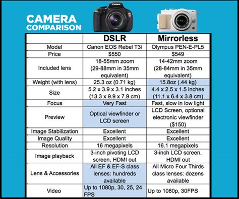 mirrorless vs dslr dslr vs mirrorless cameras which is better for you