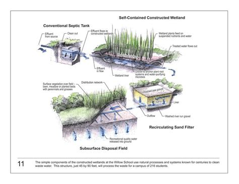 design criteria of a constructed wetlands 1000 images about constructed wetlands bioswales on