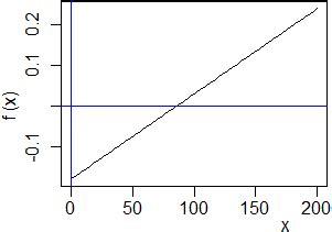unige test ingresso dal grafico osservo la soluzione sta tra 50 e