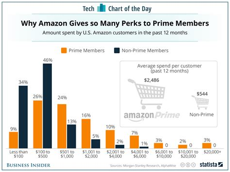 amazon uk prime how much money amazon prime members spend on amazon chart