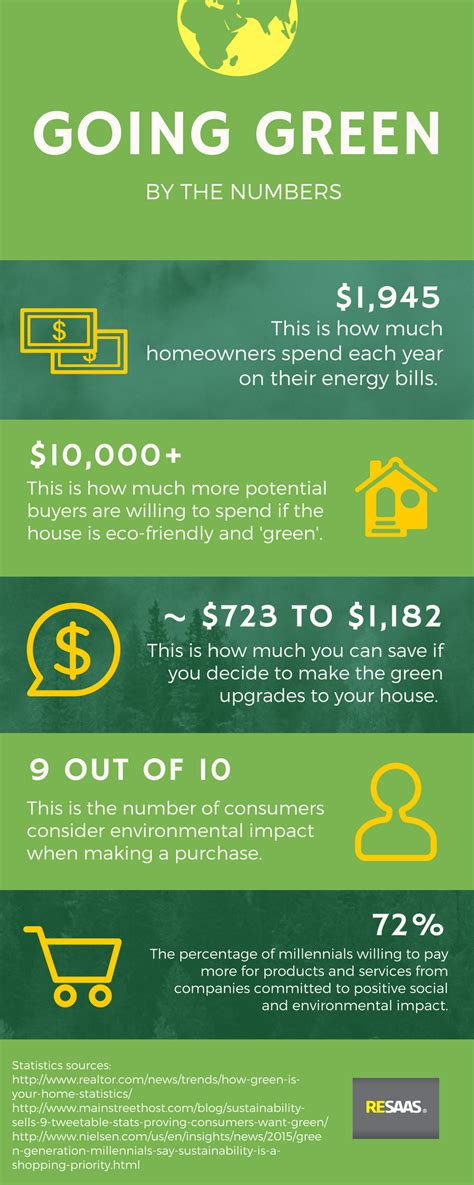 ways to go green at home infographic zen of zada 20 ways to make your home more eco friendly infographic