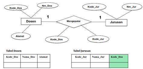 cara membuat erd sistem basis data transformasi erd ke database fisik model data relational