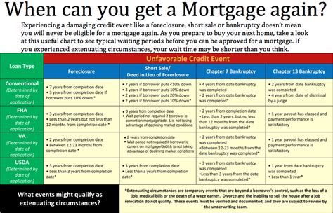 Can You Get A Mortgage On An Auction House 28 Images Can You Get A Usda Home Loan With A