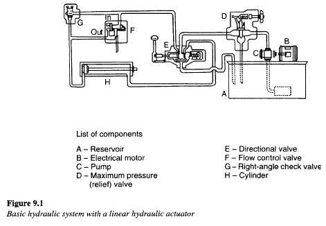 Basic Hydraulic Brake System Pdf Hydraulic Systems Components Hydraulic Valve