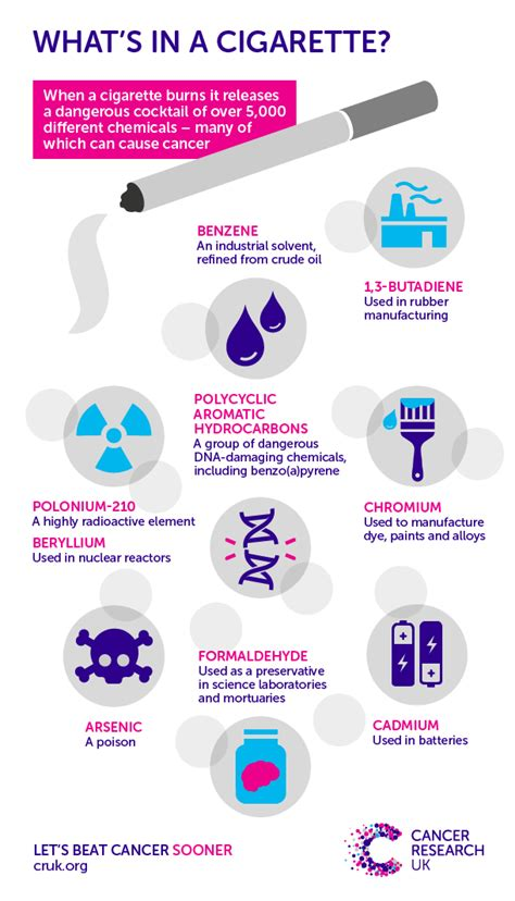 what s in a what s in a cigarette cancer research uk